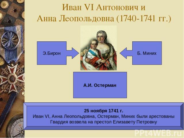 Иван VI Антонович и Анна Леопольдовна (1740-1741 гг.) Э.Бирон Б. Миних А.И. Остерман 25 ноября 1741 г. Иван VI, Анна Леопольдовна, Остерман, Миних были арестованы Гвардия возвела на престол Елизавету Петровну