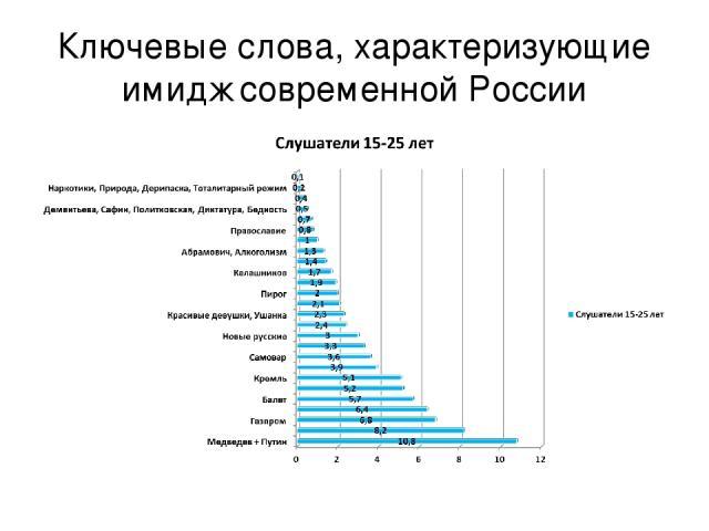 Ключевые слова, характеризующие имидж современной России