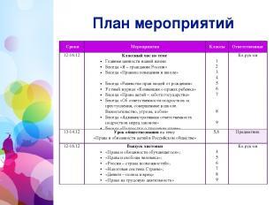 План мероприятий Сроки Мероприятия Классы Ответственные 12-16.12 Классный час п