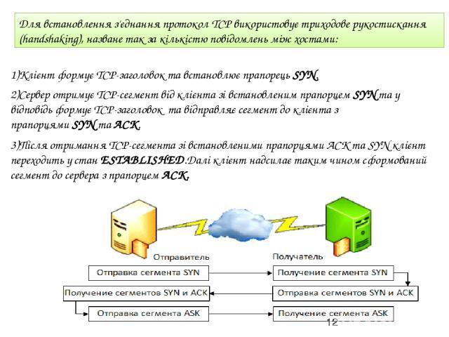 Для встановлення з'єднання протокол TCP використовуєтриходове рукостискання (handshaking), назване так за кількістю повідомлень між хостами: 1)Клієнт формуєTCP-заголовок та встановлює прапорець SYN. 2)Сервер отримуєТСР-сегмент від клієнта зі вста…