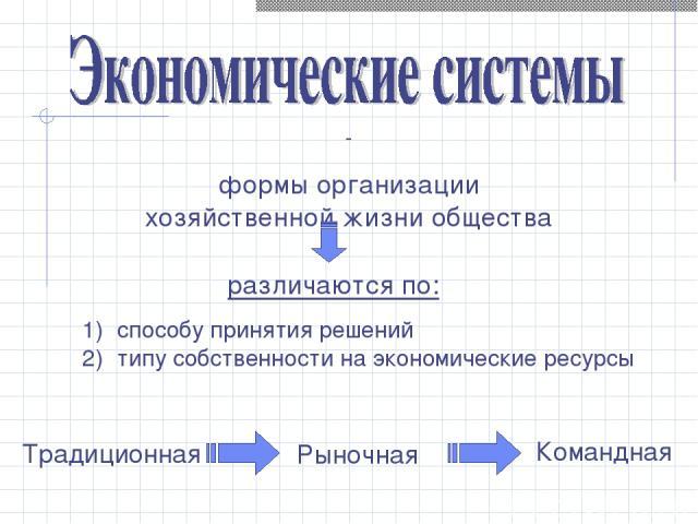 - формы организации хозяйственной жизни общества cпособу принятия решений типу собственности на экономические ресурсы различаются по: Традиционная Рыночная Командная
