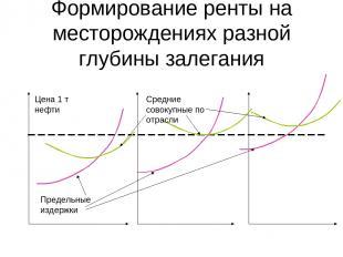 Формирование ренты на месторождениях разной глубины залегания Цена 1 т нефти Пре