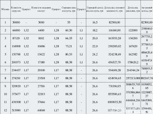 Місяць Кількістьзагрузок Приріст Кількістьнаданихпослуг Приріст Середняцінапослу