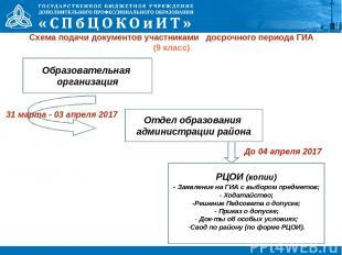 Схема подачи документов участниками досрочного периода ГИА (9 класс) Образовател