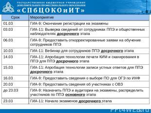 * Срок Мероприятие 01.03 ГИА-9: Окончание регистрации на экзамены 03.03 ГИА-11: