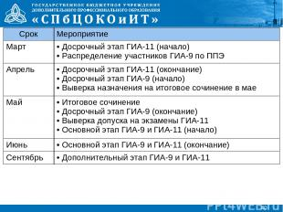 * Срок Мероприятие Март Досрочный этап ГИА-11 (начало) Распределение участников
