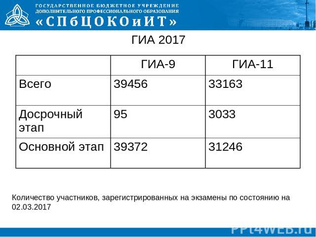 ГИА 2017 Количество участников, зарегистрированных на экзамены по состоянию на 02.03.2017