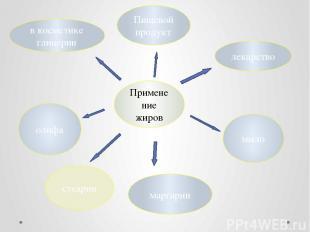 Применение жиров в косметике глицерин Пищевой продукт лекарство олифа маргарин м