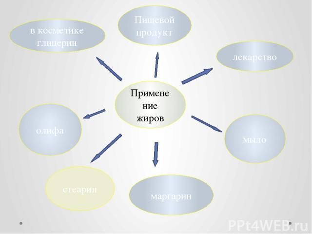 Применение жиров в косметике глицерин Пищевой продукт лекарство олифа маргарин мыло стеарин