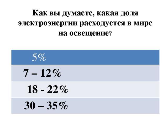 Как вы думаете, какая доля электроэнергии расходуется в мире на освещение? 5% 7 – 12% 18 - 22% 30 – 35%