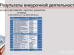* 1 Результаты внеурочной деятельности УЧАСТИЕ В ФЕСТИВАЛЯХ, СМОТРАХ, КОНКУРСАХ