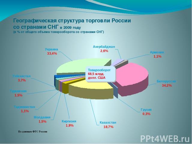 Географическая структура торговли России со странами СНГ в 2009 году (в % от общего объема товарооборота со странами СНГ) По данным ФТС России Товарооборот 68,5 млрд. долл. США