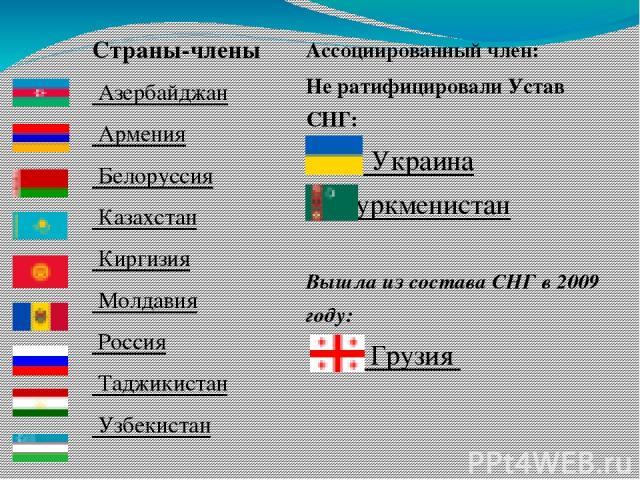 Страны-члены Азербайджан Армения Белоруссия Казахстан Киргизия Молдавия Россия Таджикистан Узбекистан Ассоциированный член: Не ратифицировали Устав СНГ: Украина Туркменистан Вышла из состава СНГ в 2009 году: Грузия