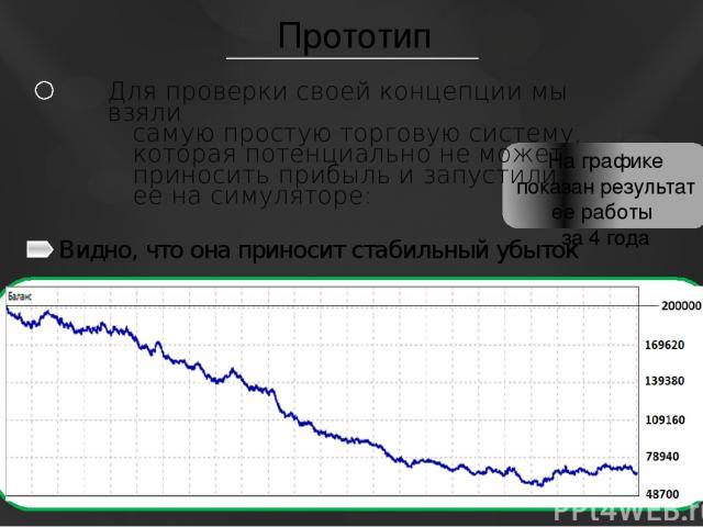 Прототип На графике показан результат ее работы за 4 года Для проверки своей концепции мы взяли самую простую торговую систему, которая потенциально не может приносить прибыль и запустили ее на симуляторе: Видно, что она приносит стабильный убыток
