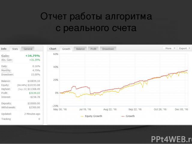 Отчет работы алгоритма с реального счета