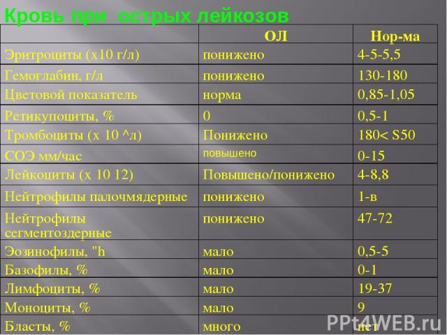 Кровь при острых лейкозов ОЛ Нор ма Эритроциты (х10 г/л) понижено 4-5-5,5 Гемоглабин, г/л понижено 130-180 Цветовой показатель норма 0,85-1,05 Ретикупоциты, % 0 0,5-1 Тромбоциты (х 10 ^л) Понижено 180< S50 СОЭ мм/час повышено 0-15 Лейкоциты (х 10 12…