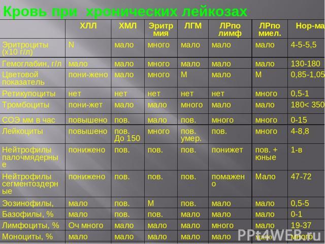 Кровь при хронических лейкозах ХЛЛ ХМЛ Эритрмия ЛГМ ЛРпо лимф ЛРпо миел. Нор ма Эритроциты (х10 г/л) N мало много мало мало мало 4-5-5,5 Гемоглабин, г/л мало мало много мало мало мало 130-180 Цветовой показатель пони жено мало много М мало М 0,85-1,…