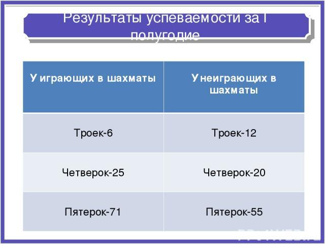 Результаты успеваемости за I полугодие У играющих в шахматы У неиграющих в шахматы Троек-6 Троек-12 Четверок-25 Четверок-20 Пятерок-71 Пятерок-55
