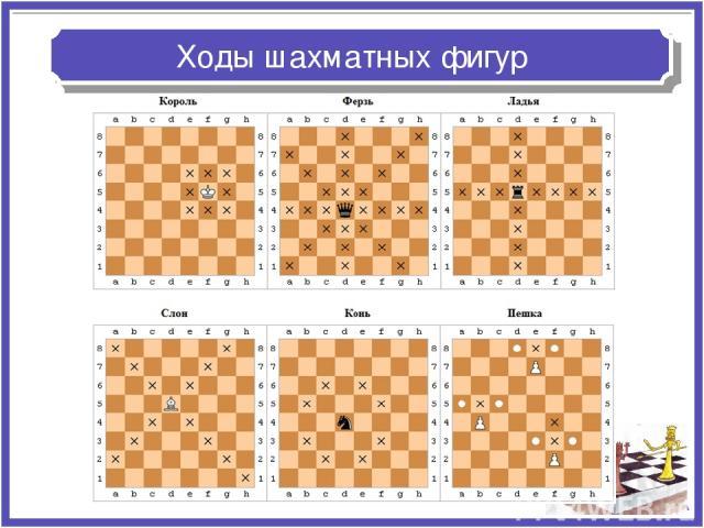 Ходы шахматных фигур