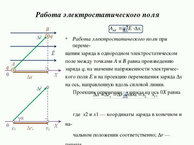 Работа электростатического поля при переме- щении заряда в однородном электростатическом поле между точками А и В равна произведению заряда q, на значение напряженности электричес- кого поля E и на проекцию перемещения заряда Δx на ось, направленную…