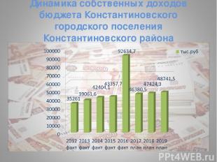 Динамика собственных доходов бюджета Константиновского городского поселения Конс