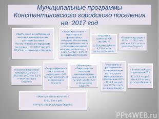 Муниципальные программы Константиновского городского поселения на 2017 год