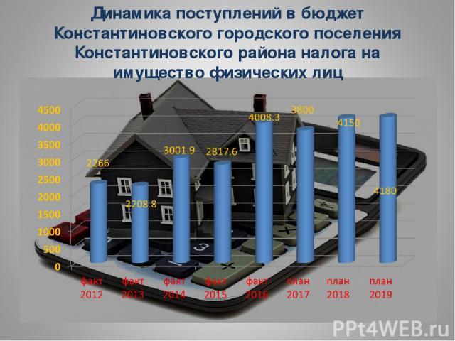 Динамика поступлений в бюджет Константиновского городского поселения Константиновского района налога на имущество физических лиц