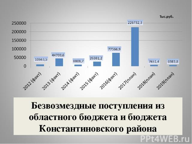 Безвозмездные поступления из областного бюджета и бюджета Константиновского района