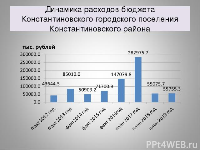 Динамика расходов бюджета Константиновского городского поселения Константиновского района