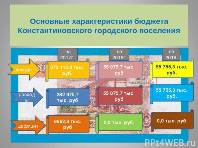 Основные характеристики бюджета Константиновского городского поселения доходы на 2017г 273 112,8 тыс. руб. расходы 282 975,7 тыс. руб дефицит 9862,9 тыс. руб на 2018г 55 075,7 тыс. руб 55 075,7 тыс. руб 0,0 тыс. руб. на 2019 55 755,3 тыс. руб. 55 75…