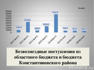 Безвозмездные поступления из областного бюджета и бюджета Константиновского райо