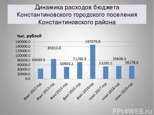 Динамика расходов бюджета Константиновского городского поселения Константиновско