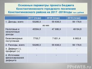 Основные параметры проекта бюджета Константиновского городского поселения Конста