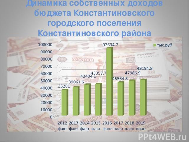 Динамика собственных доходов бюджета Константиновского городского поселения Константиновского района