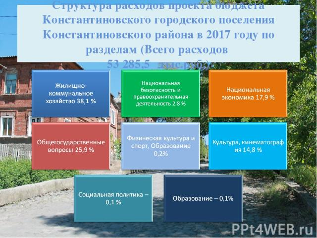 Структура расходов проекта бюджета Константиновского городского поселения Константиновского района в 2017 году по разделам (Всего расходов 53 285,5 тыс.руб.)