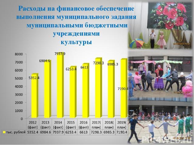 Расходы на финансовое обеспечение выполнения муниципального задания муниципальными бюджетными учреждениями культуры