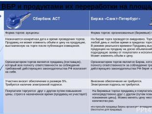 Торги ВБР и продуктами их переработки на площадках СбербанкАСТ Биржа«Санкт-Петер