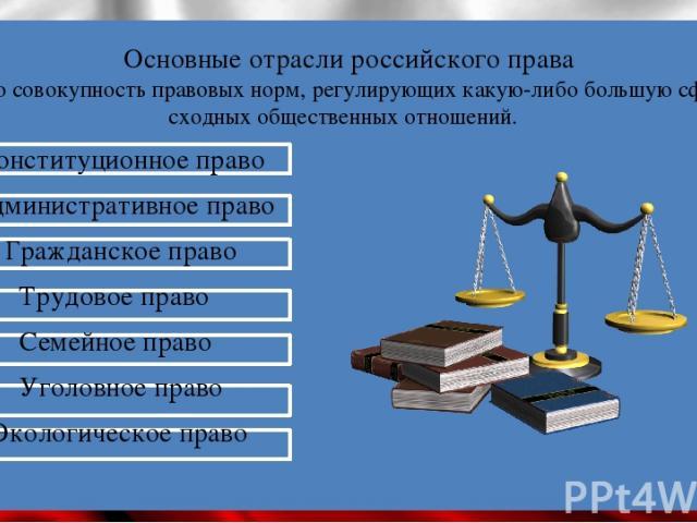 Основные отрасли российского права - это совокупность правовых норм, регулирующих какую-либо большую сферу сходных общественных отношений. Конституционное право Административное право Гражданское право Трудовое право Семейное право Уголовное право Э…