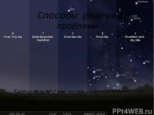 Способы решения проблемы Справа налево: 1 - небо в дикой природе, 3 - небо в сел