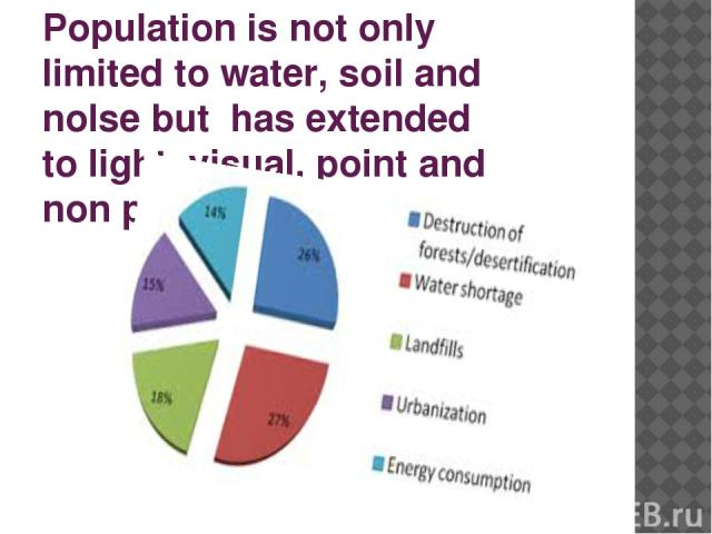 Population is not only limited to water, soil and nolse but has extended to light, visual, point and non point sources.