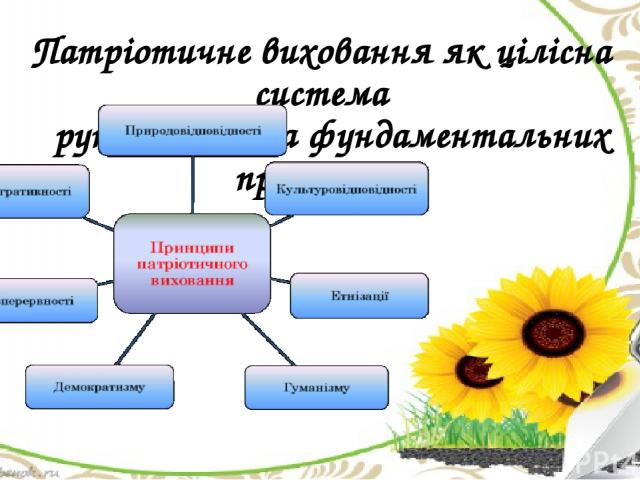 Патріотичне виховання як цілісна система ґрунтується на фундаментальних принципах