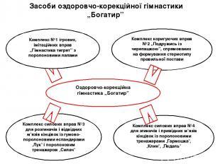 """Оздоровчо-корекційна гімнастика """"Богатир"""" Комплекс коригуючих вправ №2 """"Подружис"""