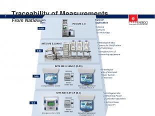 Traceability of Measurements From National Standard of AC Power *