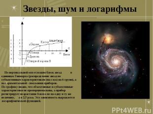 Звезды, шум и логарифмы По вертикальной оси отложим блеск звезд в единицах Гиппа