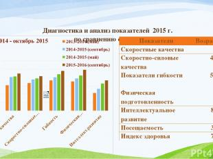 Диагностика и анализ показателей 2015 г. по сравнению с 2013 г: Показатели Возра