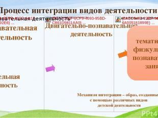 Процесс интеграции видов деятельности Познавательная деятельность Двигательная д