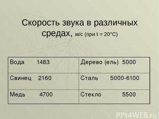 Скорость звука в различных средах, м/с (при t = 20°C)