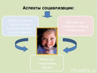Аспекты социализации: Семья ( родители, братья, сёстры, дедушки, бабушки и др. р