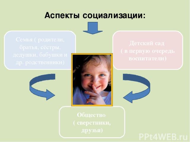 Аспекты социализации: Семья ( родители, братья, сёстры, дедушки, бабушки и др. родственники) Детский сад ( в первую очередь воспитатели) Общество ( сверстники, друзья)