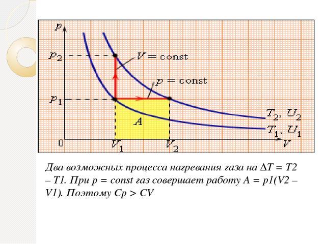 Два возможных процесса нагревания газа на ΔT = T2 – T1. При p = const газ совершает работу A = p1(V2 – V1). Поэтому Cp > CV